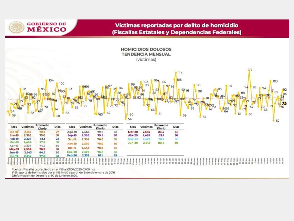 Junio fue el cuarto mes más violento del 2020 en el País