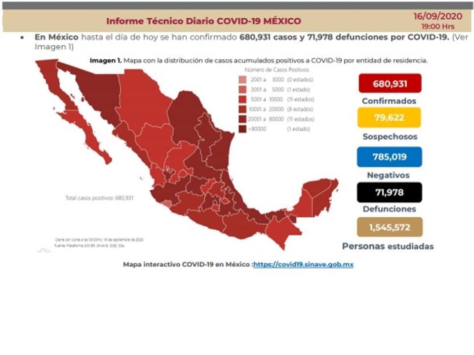 México a punto de llegar las 72 mil muertes por Covid-19