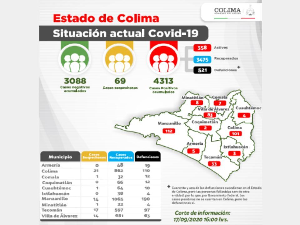 Se alcanzan los 4 mil 313 casos por Covid-19 en el Estado
