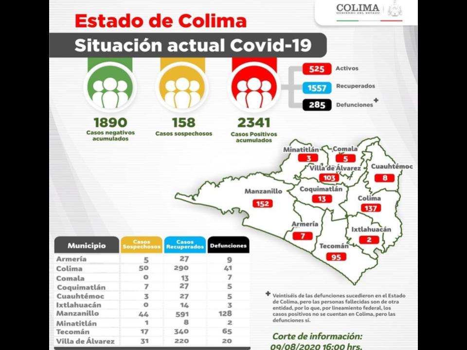 Suman 2341 casos y 285 defunciones  por Covid-19 en el estado