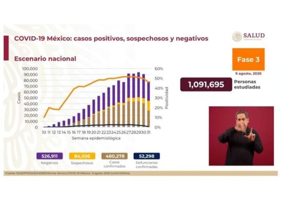 México supera los 480 mil casos positivos de Covid-19; suman 52 mil 298 muertes