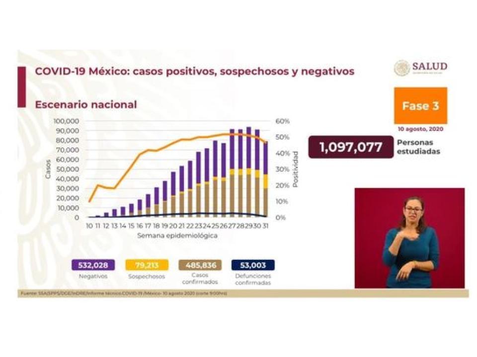 México alcanza los 53 mil fallecidos por Covid-19, suman ya 485 mil 836 los casos positivos