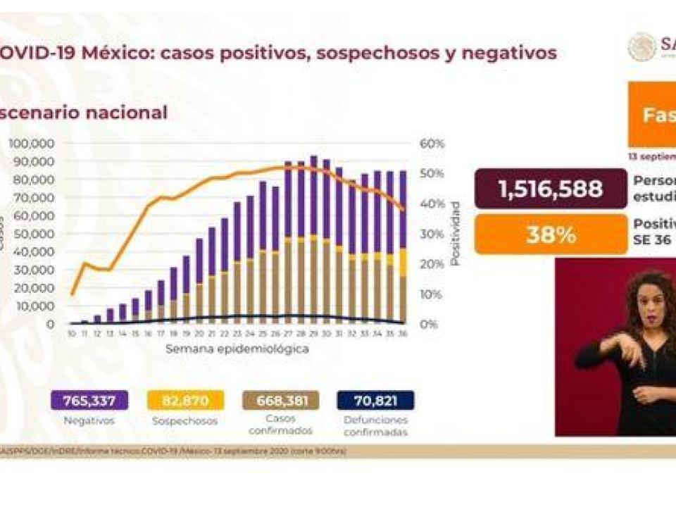 México registra 668 mil 381 casos positivos de COVID-19