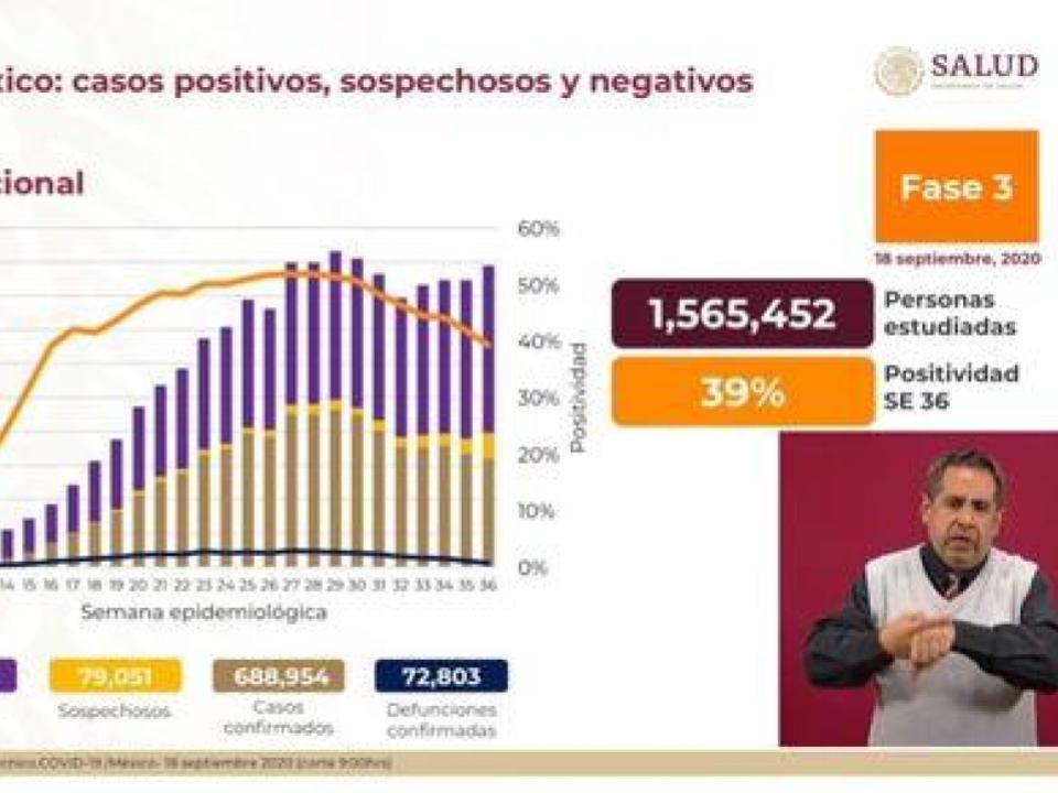 Hay 688 mil 954 casos acumulados de Covid-19 en México