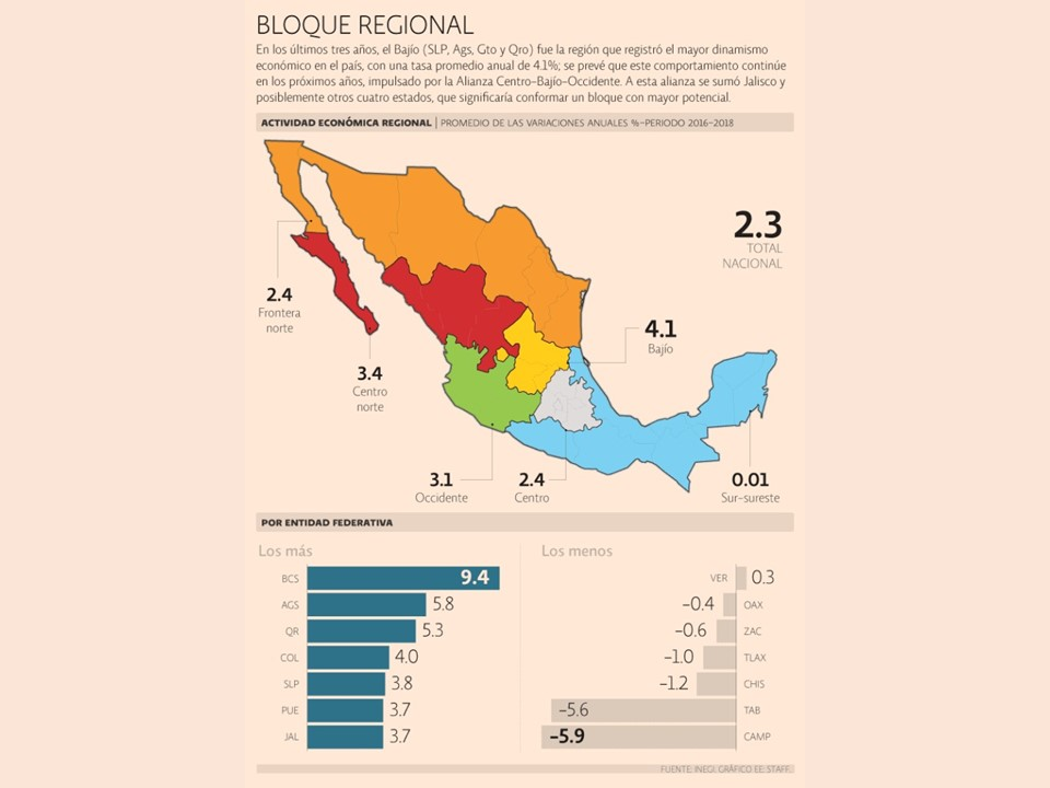 Integraran a Colima a la alianza CENTRO-BAJÍO-OCCIDENTE