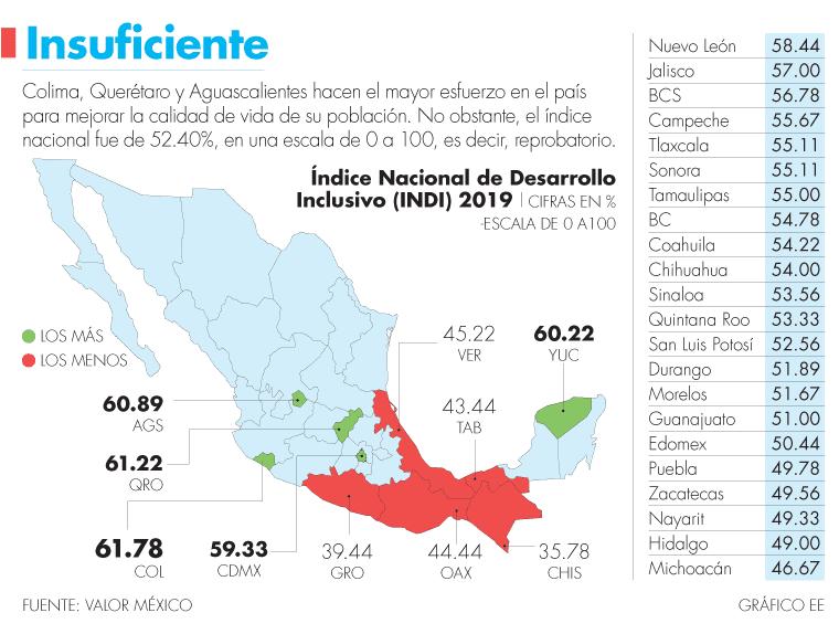 Colima, Qro y Ags lideran en desarrollo inclusivo